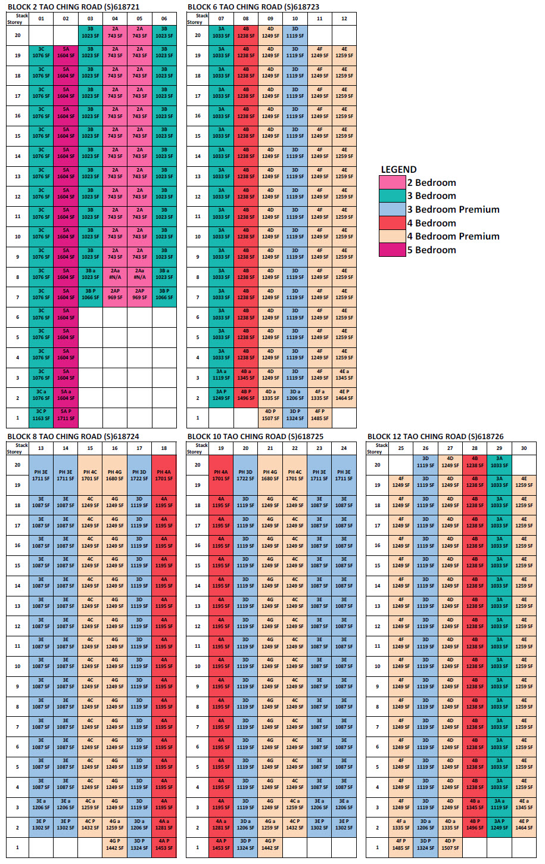 Lake Life Elevation Chart